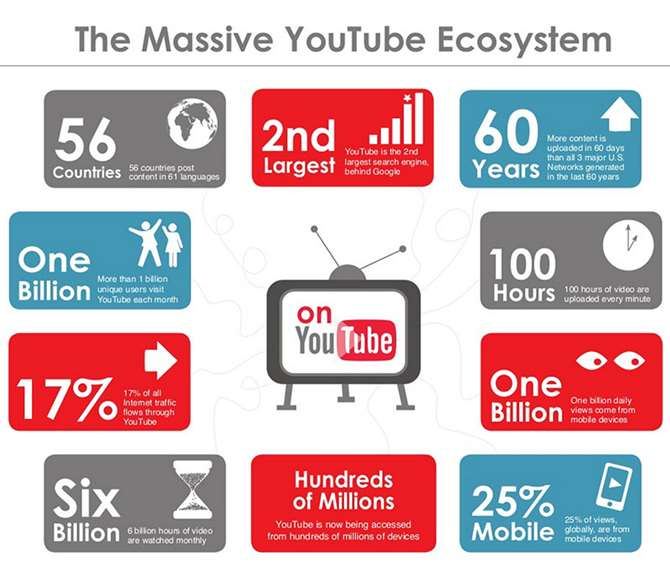 Youtube statistics infographic