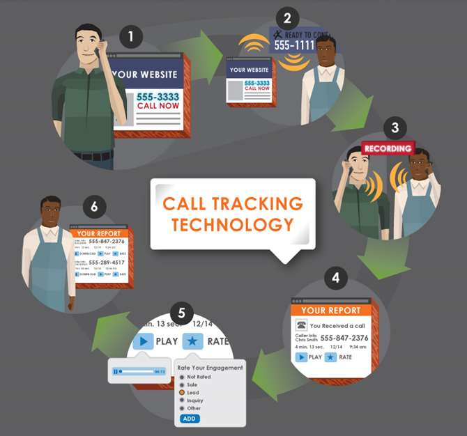 Image of the call tracking process. Learn more about how call tracking can help track leads for your business online