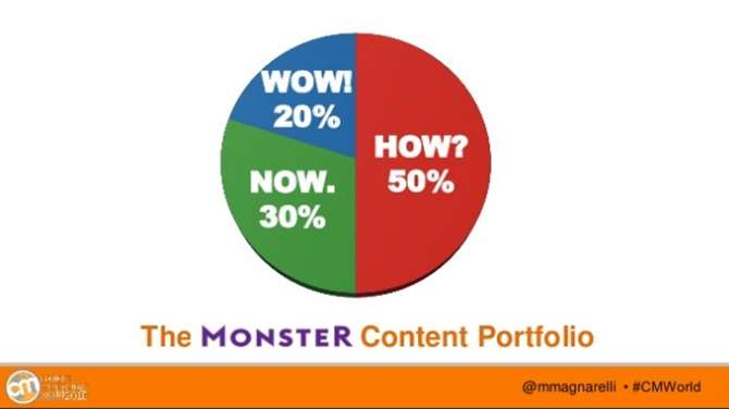 Image of the Monster content portfolio strategy
