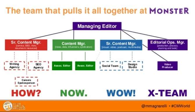 Image of content team structure at monster