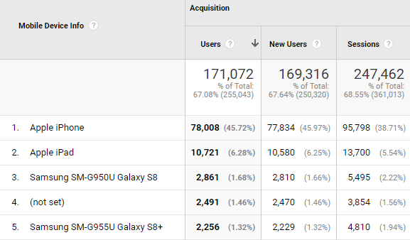 Screenshot of mobile device report in Google Analytics