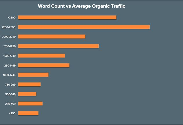 Long-form content correlates to greater organic traffic. (HubSpot)